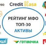 Лидеры по активам среди МФО в 2019 году