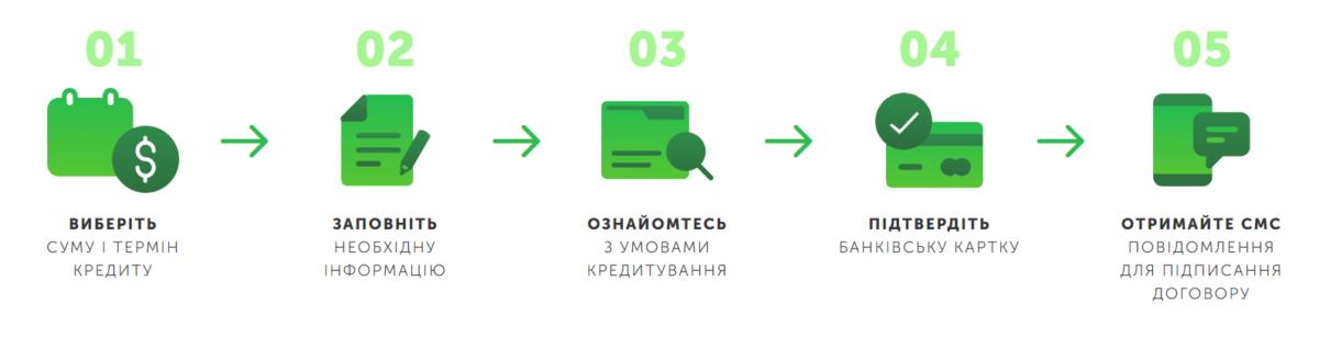 Взять онлайн кредит в KUMO за 15 минут на карту
