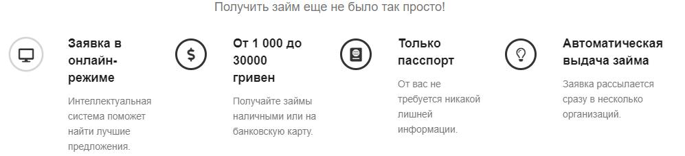 Кредит онлайн через 7monet